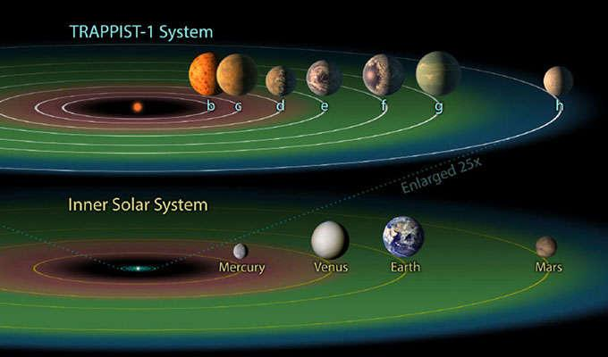 Via https://www.thestar.com/content/dam/thestar/news/world/2017/02/22/what-to-know-about-the-newly-discovered-trappist-1-solar-system/exoplanets2.jpg