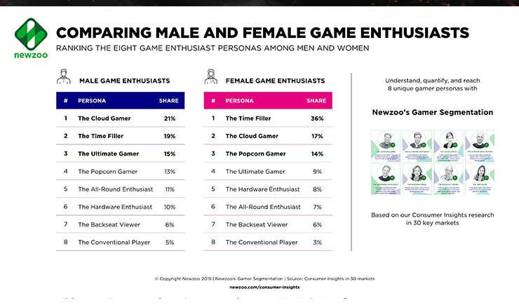 Via https://newzoo.comhttps://cdn.kincir.com/1/old/2019/05/Image_2_Ranking_of_the_Eight_Personas_Among_Men_and_Women.png