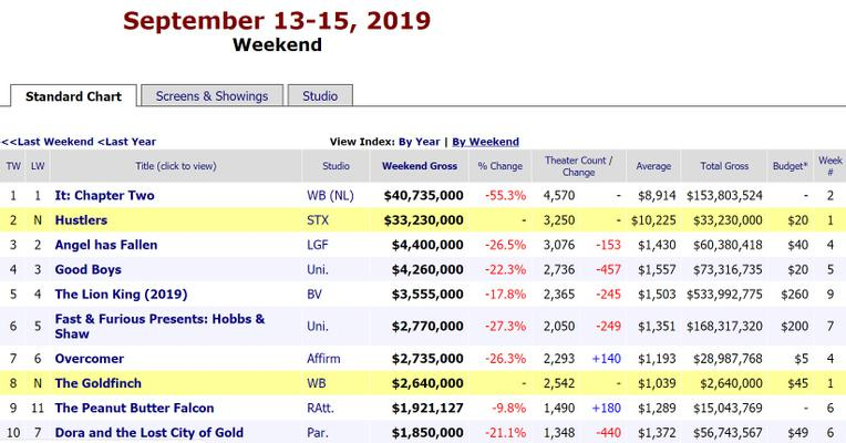 Via BoxOfficeMojo
